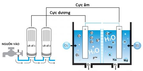 co-che-tao-nuoc-hydrogen